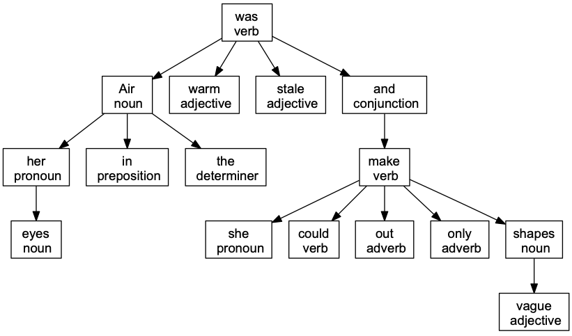 grammar-tree-2
