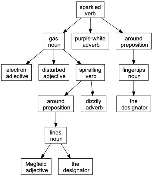 grammar-tree
